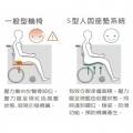 一般型輪椅:壓力集中於臀骨部位,壓力區呈現紅色高壓狀態,容易引發襑瘡,S型人體座墊系統:有效地分散承重面積,壓力區呈藍色低壓狀態,同時達到擺位﹑穩姿﹑防滑功能,預防襑瘡產生