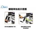腳踏架抬起示意圖, 用手抓住腳踏架的下部, 直接沿箭咀方向抬起到合適角度